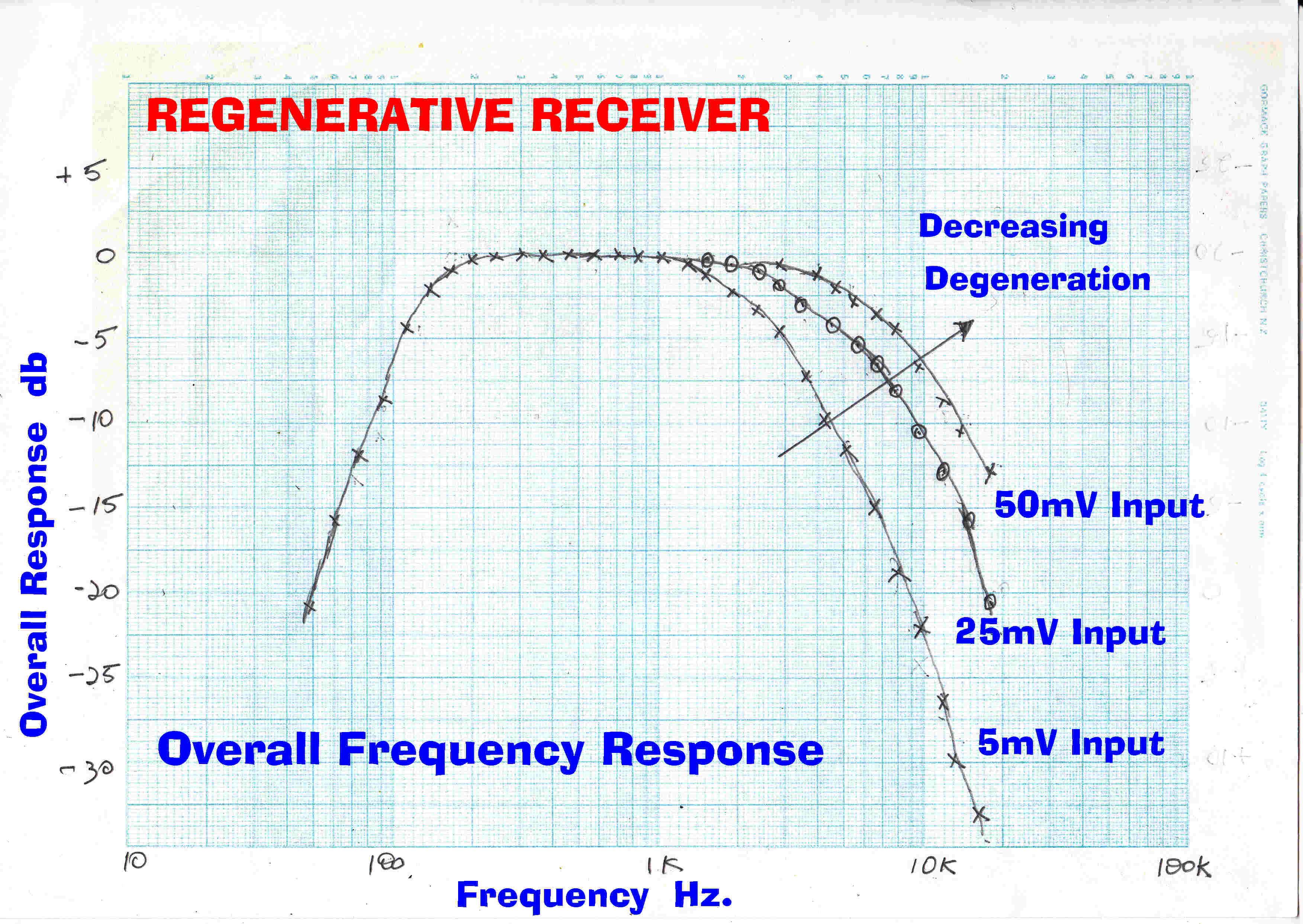 Amplitudemodulation Frequency Response Circuit With No Regeneration The Receiver Bandwidth Is Determined By Loaded Q Of Tuned In